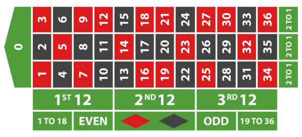 Probabilidade roleta cmg 52915